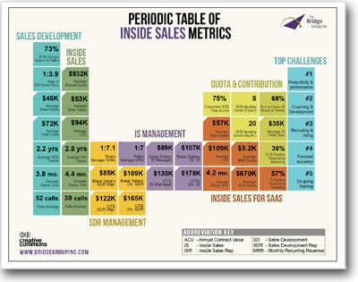 Periodic Table of Inside Sales Metrics
