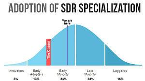 SDR specialization