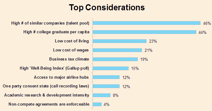 topconsiderations