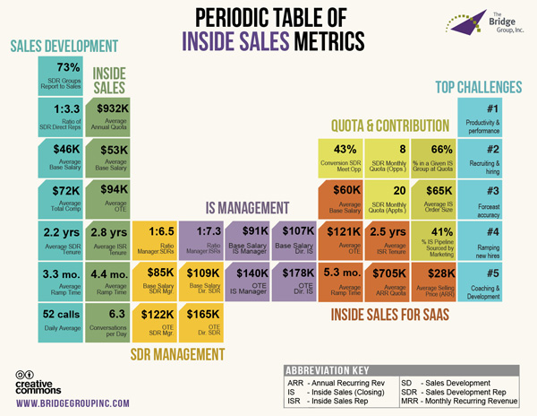 Periodic_Table_Inside_Sales