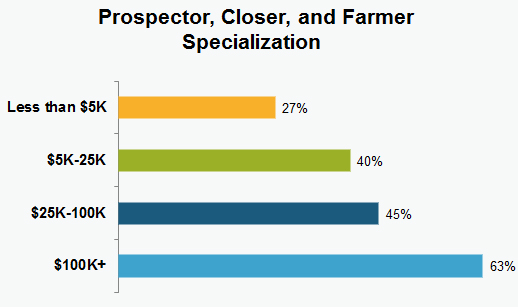 Sales role specialization