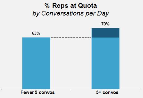 Sales conversations per day