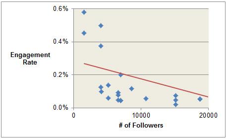 Sales Engagement Rates