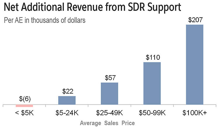 net revenue from SDR