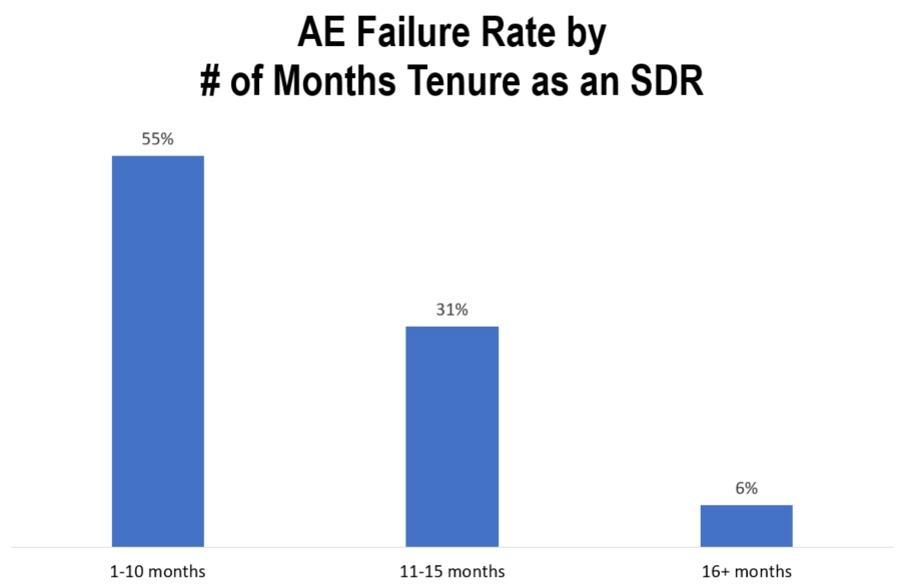sdr-ae-failure-rate.jpg