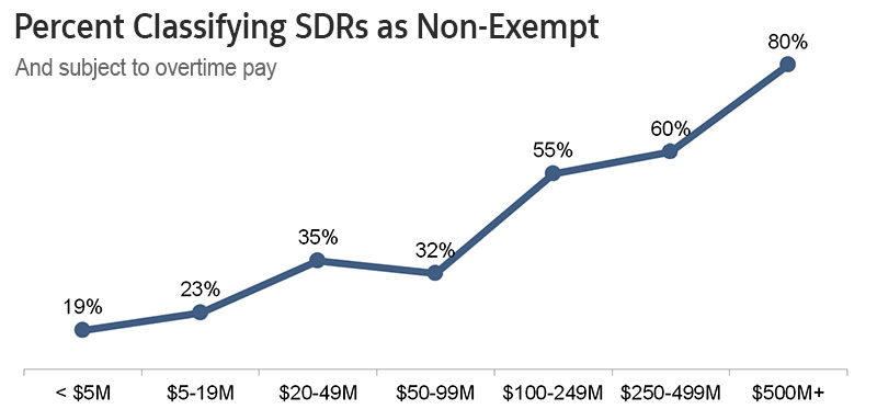 Data on Inside Sales as Exempt vs Non-Exempt