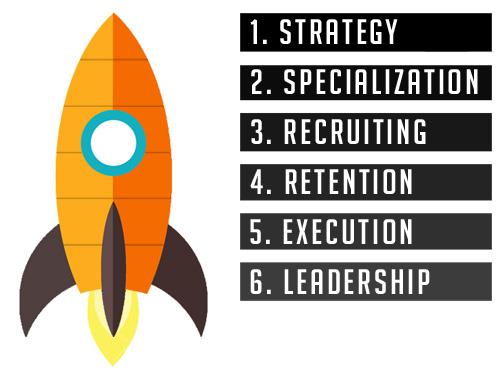 Sales Development Six Elements
